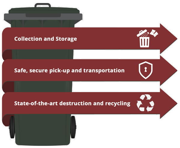 Data Destruction - We safely and securely handle all of your paper shredding needs